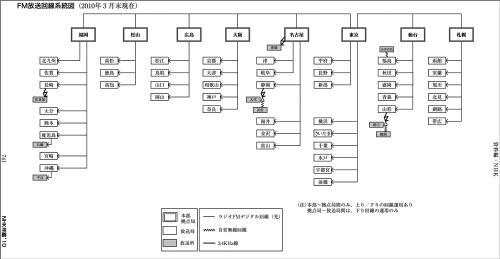 Nhk2010_fm_network_3