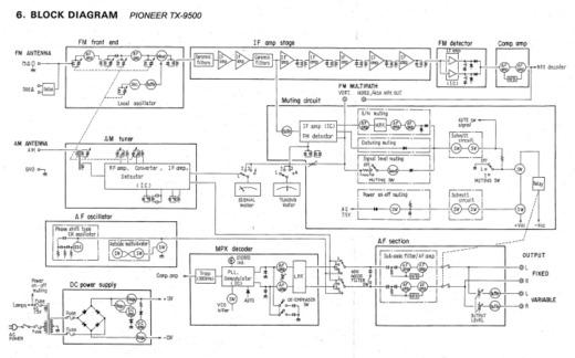 Pioneer_tx9500_bd